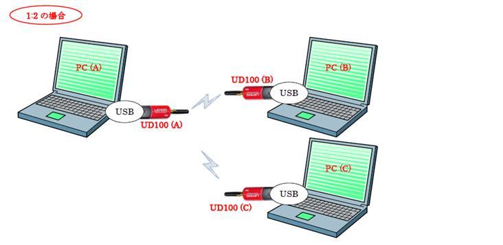 PCとPCとの間でシリアルデータ通信