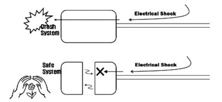 図2 アイソレーション機能がない場合、ある場合