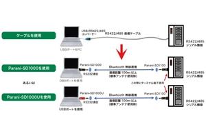 シリアルケーブルからの解放 - 便利な使い方:ご提案