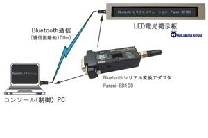 LED電光掲示板とコンソール用PC 間のBluetooth接続:株式会社中村工社様