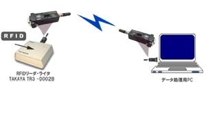 RFIDリーダの読み取りデータをBluetoothワイヤレス送信:タカヤ株式会社様