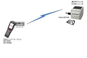 ポータブルPOSハンディターミナルとレシートプリンタの無線接続:株式会社グローバルビジョン様