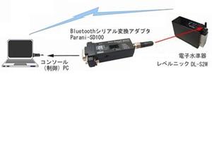 電子水準器のシリアル・インタフェースを無線化:新潟精機株式会社様