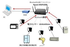 家電電力センサのデータを一括収集、PCへ送信:株式会社メタプロトコル様
