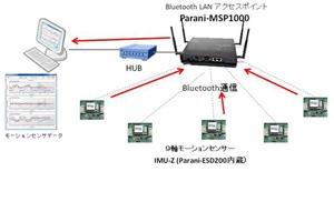 9軸ワイヤレスモーションセンサからのデータを一括収集管理:株式会社ゼットエムピー様