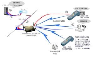 ディジ・テック社製ハンディ・ターミナル・バーコード・スキャナでのBluetooth LAN活用事例