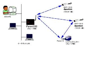 ディジ・テック社製Bluetooth対応ハンディーターミナルとの無線シリアル通信