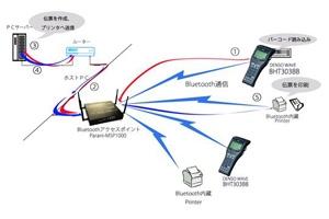 DENSO社製ハンディ・ターミナル・バーコード・スキャナでのBluetooth LAN活用事例