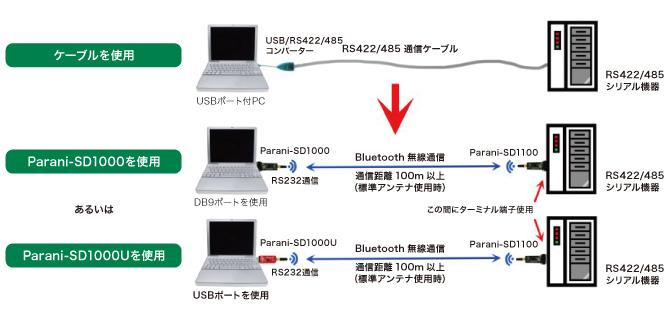 RS232Cから422/485へシリアル通信(変換器不要)