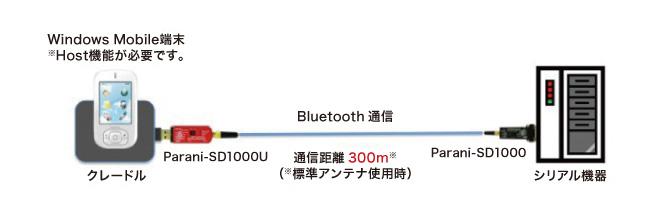 Windows MobileとのBluetoothシリアル通信距離を100メートル伸ばす