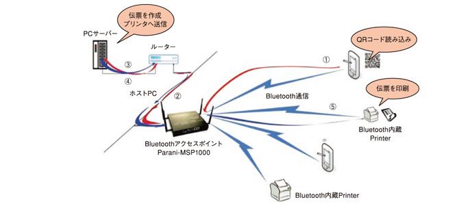 POSシステムとBluetoothアクセスポイント