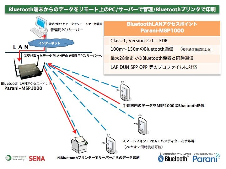 Bluetooth端末からデータをリモート上のPC/サーバーで管理/Bluetoothプリンタで印刷