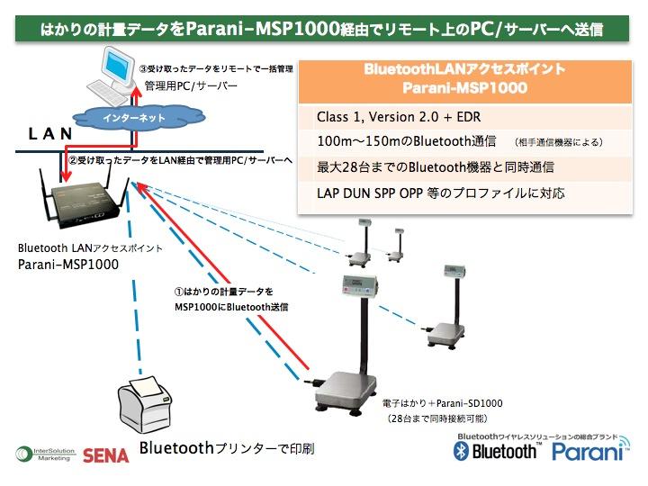 はかり計量データをParani-MSP1000経由でリモート上のPC/サーバーへ送信