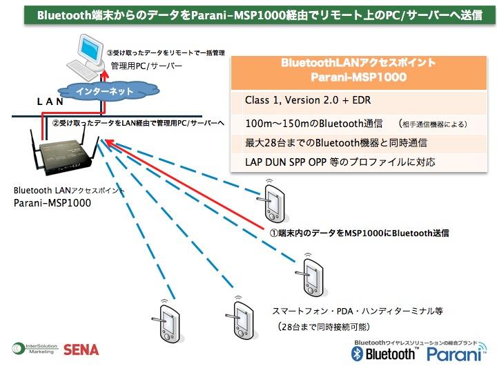Bluetooth端末からのデータをParani-MSP1000経由でリモート上のPC/サーバーへ送信