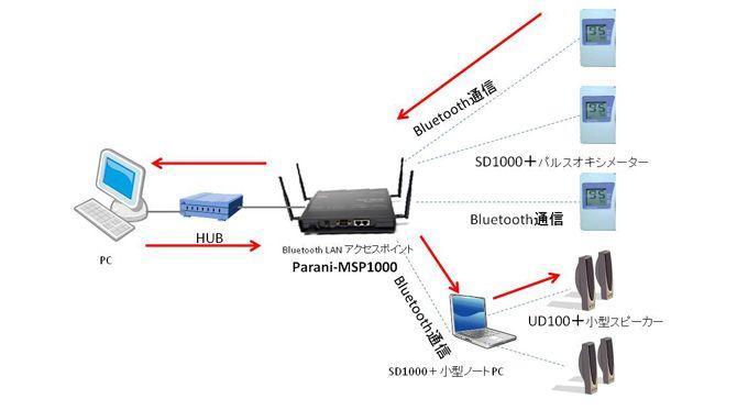 スタープロダクト株式会社様:Parani-MSP1000を使用した病院、介護施設における患者データ監視システム
