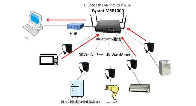 株式会社メタプロトコル様:家電電力センサのデータとParani-MSP1000との接続図