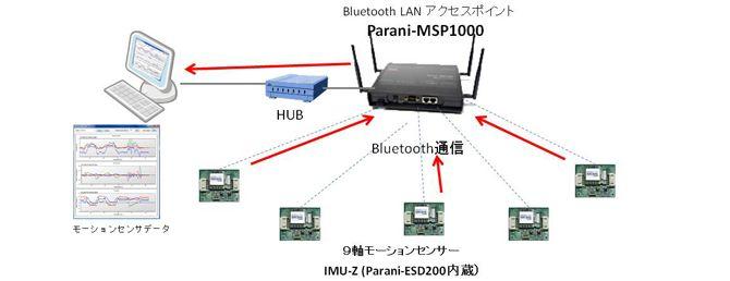 株式会社ゼットエムピー様:9軸ワイヤレスモーションセンサとParani-MSP1000の接続図