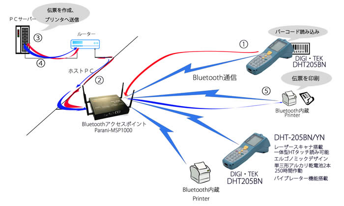 DigiTek社製DHT205BNと、Bluetooth LANアクセスポイントParani-MSP1000との組み合わせ