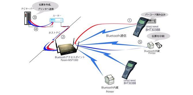 DENSO社製BHT-303BBと、Bluetooth LANアクセスポイントParani-MSP1000との組み合わせ
