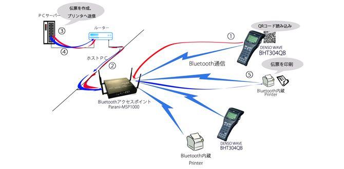 DENSO社製BHT-304QBと、Bluetooth LANアクセスポイントParani-MSP1000との組み合わせ