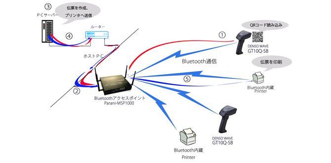 DENSO社製GT10Q-SBと、Bluetooth LANアクセスポイントParani-MSP1000との組み合わせ