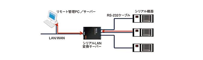 Bluetooth USBアダプターで複数のLED電光掲示板にデータ送信